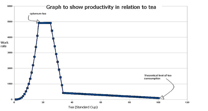 A graph visualizing the relationship of tea and the process.