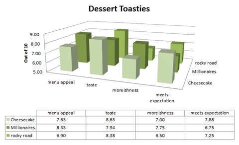 dessert toastie statistics