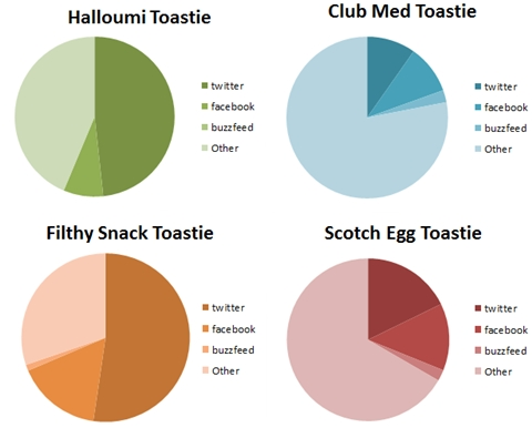 Toastie Statistics