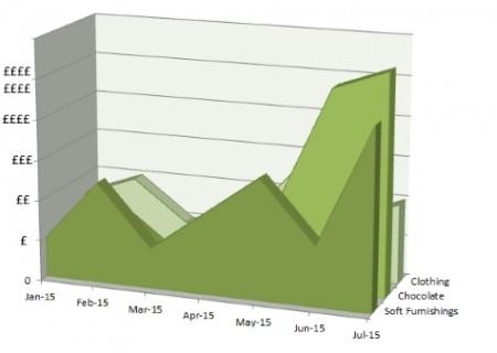 Purchasing Graph 2015