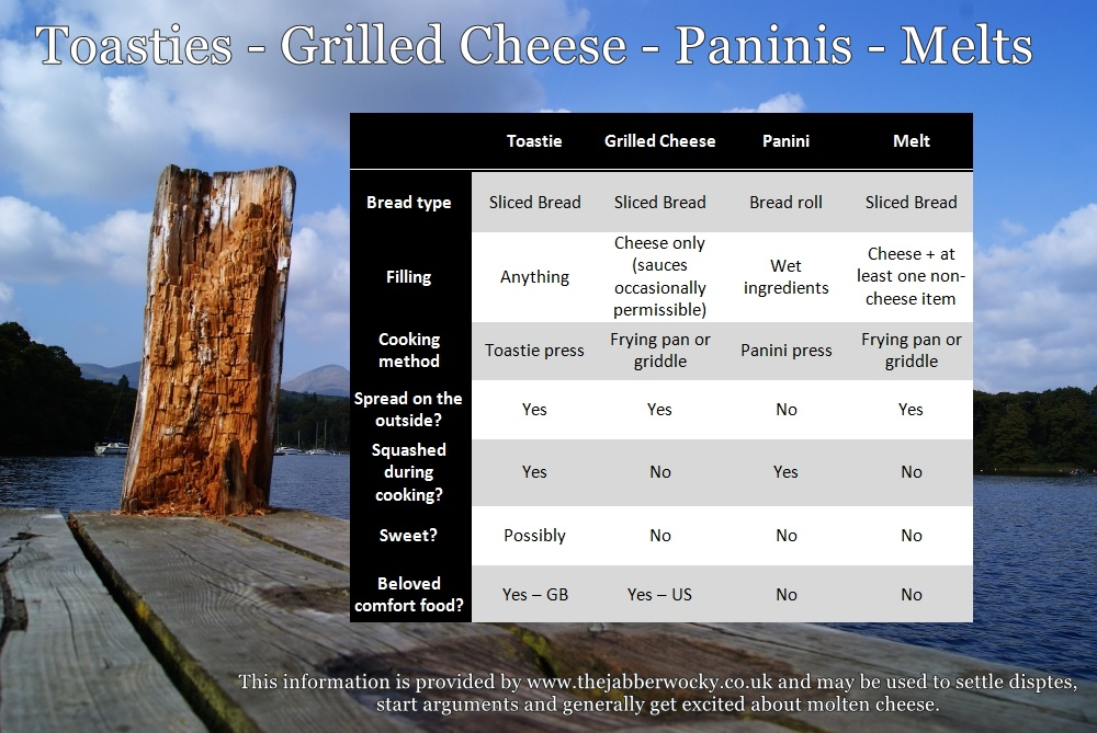 The difference between grilled cheese paninis and toasties